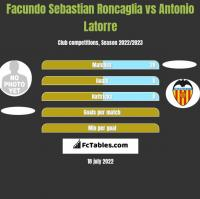 Facundo Sebastian Roncaglia vs Antonio Latorre h2h player stats