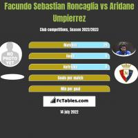 Facundo Sebastian Roncaglia vs Aridane Umpierrez h2h player stats