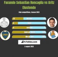 Facundo Sebastian Roncaglia vs Aritz Elustondo h2h player stats