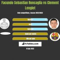 Facundo Sebastian Roncaglia vs Clement Lenglet h2h player stats