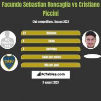 Facundo Sebastian Roncaglia vs Cristiano Piccini h2h player stats