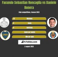Facundo Sebastian Roncaglia vs Daniele Bonera h2h player stats