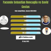 Facundo Sebastian Roncaglia vs David Costas h2h player stats