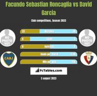 Facundo Sebastian Roncaglia vs David Garcia h2h player stats