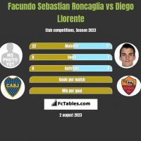 Facundo Sebastian Roncaglia vs Diego Llorente h2h player stats