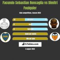 Facundo Sebastian Roncaglia vs Dimitri Foulquier h2h player stats