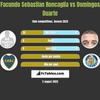 Facundo Sebastian Roncaglia vs Domingos Duarte h2h player stats