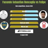 Facundo Sebastian Roncaglia vs Felipe h2h player stats