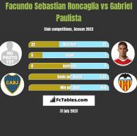 Facundo Sebastian Roncaglia vs Gabriel Paulista h2h player stats