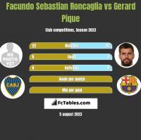 Facundo Sebastian Roncaglia vs Gerard Pique h2h player stats