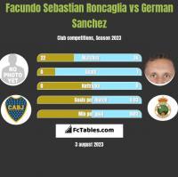 Facundo Sebastian Roncaglia vs German Sanchez h2h player stats