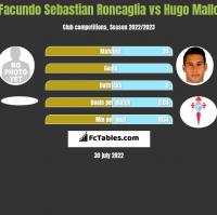 Facundo Sebastian Roncaglia vs Hugo Mallo h2h player stats