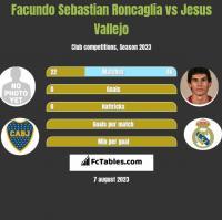 Facundo Sebastian Roncaglia vs Jesus Vallejo h2h player stats