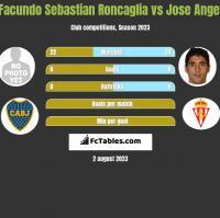 Facundo Sebastian Roncaglia vs Jose Angel h2h player stats