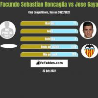 Facundo Sebastian Roncaglia vs Jose Gaya h2h player stats