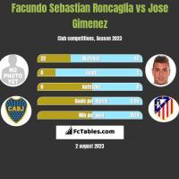 Facundo Sebastian Roncaglia vs Jose Gimenez h2h player stats