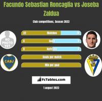 Facundo Sebastian Roncaglia vs Joseba Zaldua h2h player stats