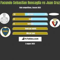 Facundo Sebastian Roncaglia vs Juan Cruz h2h player stats