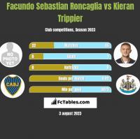 Facundo Sebastian Roncaglia vs Kieran Trippier h2h player stats