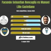 Facundo Sebastian Roncaglia vs Manuel Lillo Castellano h2h player stats