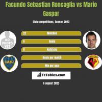Facundo Sebastian Roncaglia vs Mario Gaspar h2h player stats