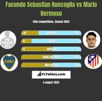 Facundo Sebastian Roncaglia vs Mario Hermoso h2h player stats
