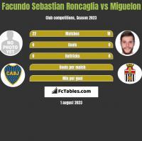 Facundo Sebastian Roncaglia vs Miguelon h2h player stats
