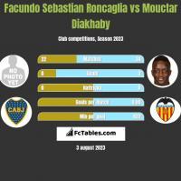 Facundo Sebastian Roncaglia vs Mouctar Diakhaby h2h player stats