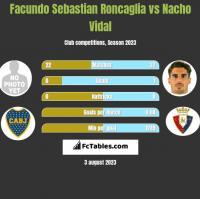 Facundo Sebastian Roncaglia vs Nacho Vidal h2h player stats