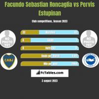 Facundo Sebastian Roncaglia vs Pervis Estupinan h2h player stats