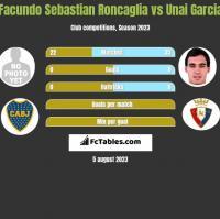 Facundo Sebastian Roncaglia vs Unai Garcia h2h player stats