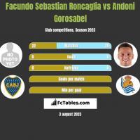 Facundo Sebastian Roncaglia vs Andoni Gorosabel h2h player stats