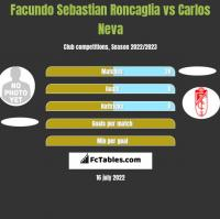 Facundo Sebastian Roncaglia vs Carlos Neva h2h player stats