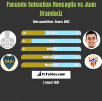 Facundo Sebastian Roncaglia vs Juan Brandariz h2h player stats