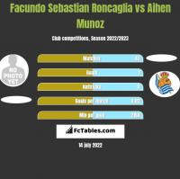 Facundo Sebastian Roncaglia vs Aihen Munoz h2h player stats