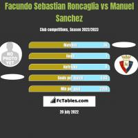 Facundo Sebastian Roncaglia vs Manuel Sanchez h2h player stats