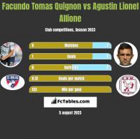 Facundo Tomas Quignon vs Agustin Lionel Allione h2h player stats