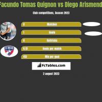 Facundo Tomas Quignon vs Diego Arismendi h2h player stats