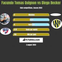 Facundo Tomas Quignon vs Diego Becker h2h player stats