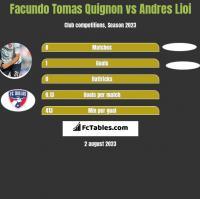 Facundo Tomas Quignon vs Andres Lioi h2h player stats