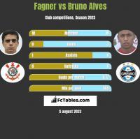 Fagner vs Bruno Alves h2h player stats