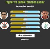 Fagner vs Danilo Fernando Avelar h2h player stats