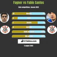 Fagner vs Fabio Santos h2h player stats
