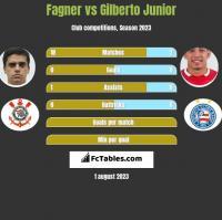 Fagner vs Gilberto Junior h2h player stats