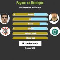 Fagner vs Henrique h2h player stats