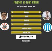 Fagner vs Ivan Pillud h2h player stats
