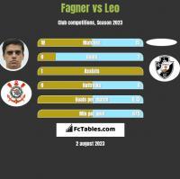 Fagner vs Leo h2h player stats