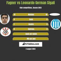 Fagner vs Leonardo German Sigali h2h player stats