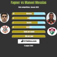 Fagner vs Manoel Messias h2h player stats