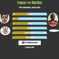 Fagner vs Marllon h2h player stats